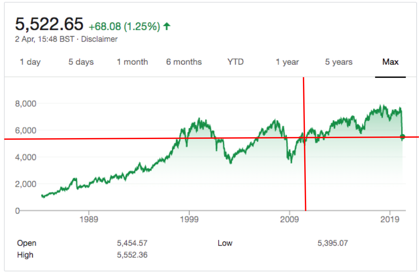 FTSE100 previous performance